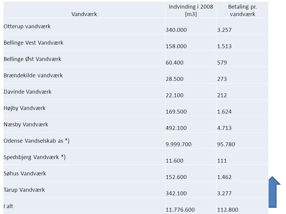 Vandværk Indvinding i 2008 [m3] Betaling pr. vandværk. Otterup vandværk. 340.000. 3.257. Bellinge Vest Vandværk.